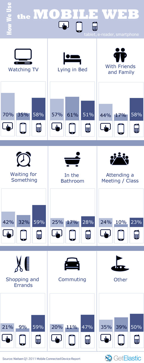 How-we-use-the-mobile-web
